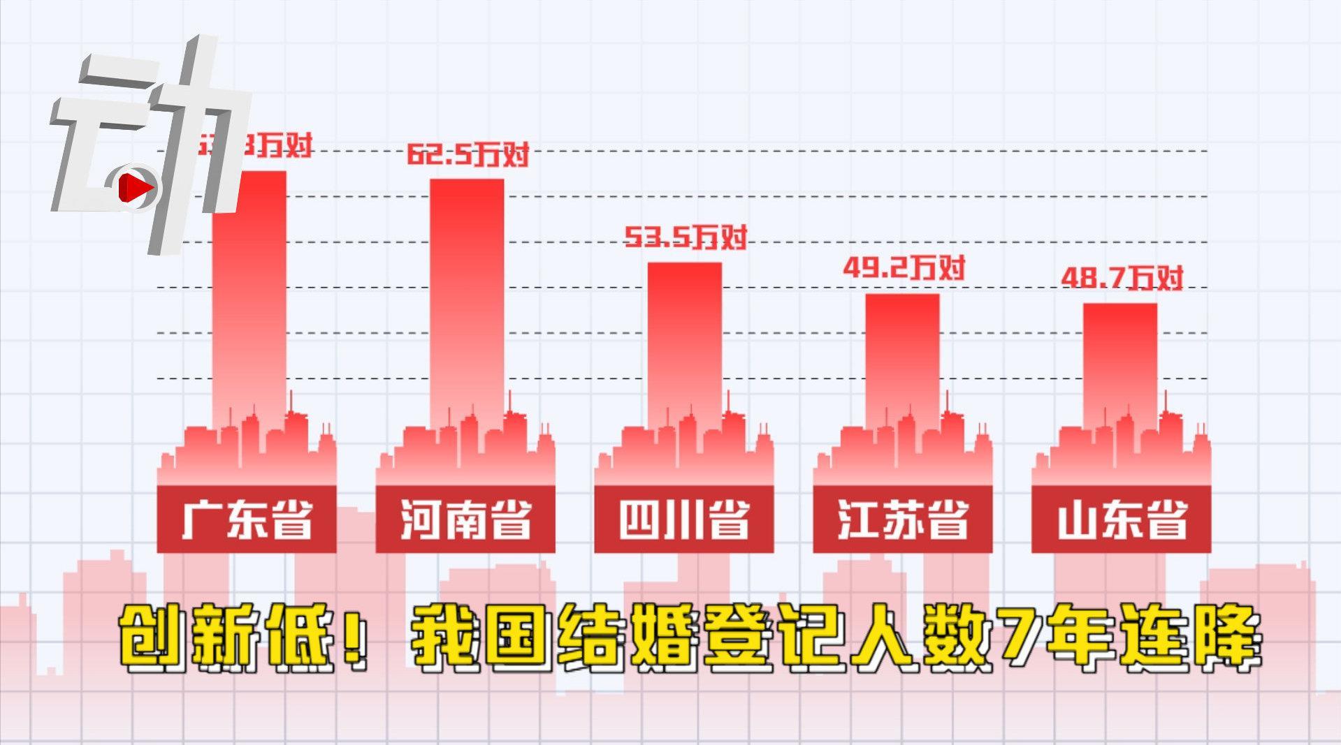 我国结婚登记人数7年连降2020年广东结婚最多_手机新浪网