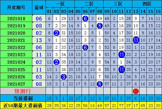陈浩双色球028期:1路红球分析