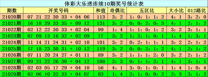 030期阿旺大乐透预测奖号:奇偶比分析