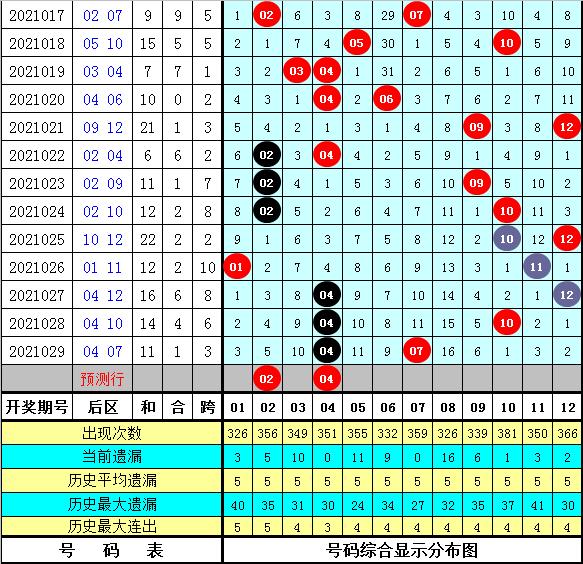 强哥030期大乐透预测奖号:后区定位分析