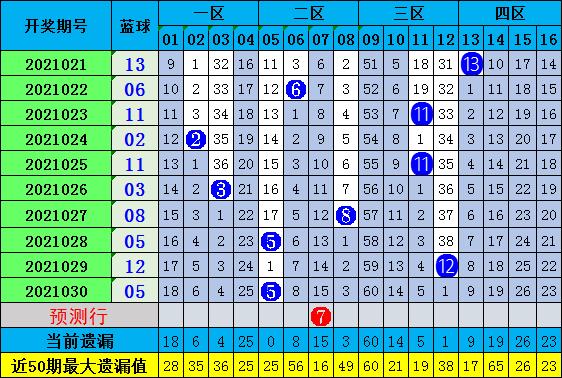 陈浩双色球2021031期:012路红球分析