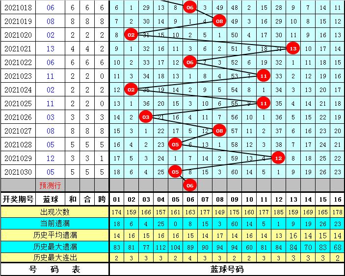 龙山双色球031期:红球连码奇偶分析