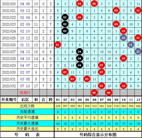 强哥大乐透2021033期:后区奖号分析