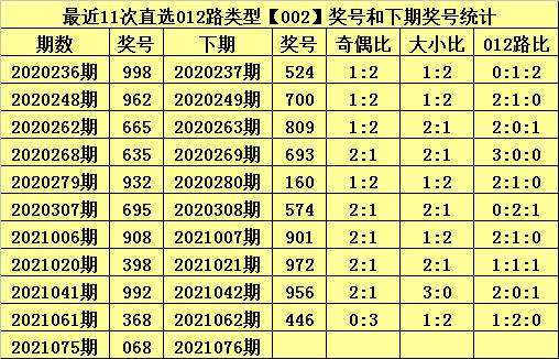 076期甜瓜排列三预测奖号:双胆参考