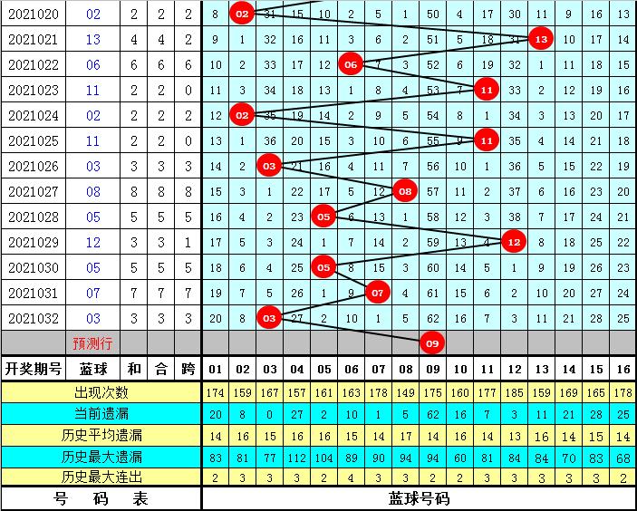 陈浩双色球2021033期:分析012路走势