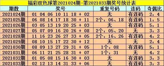 龙山双色球2021034期:红球连码分析