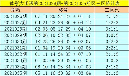 强哥大乐透036期:前区三区分析
