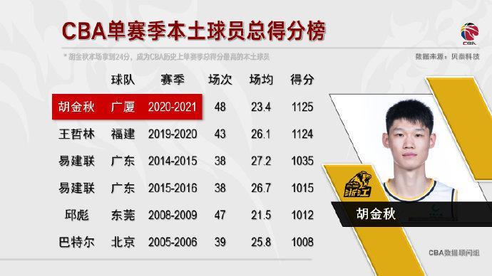 【博狗扑克】胡金秋成CBA史上单赛季总得分最高的本土球员