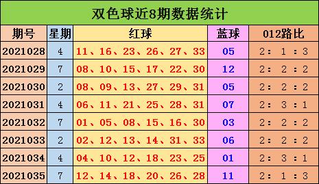 陈浩双色球036期:蓝球5码推荐