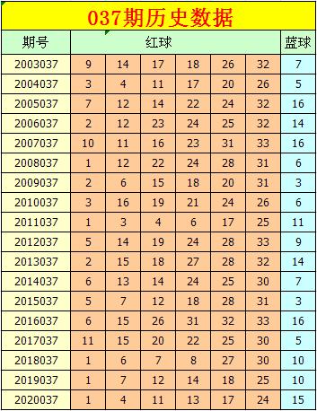 小智037期双色球预测奖号:红球定位分析