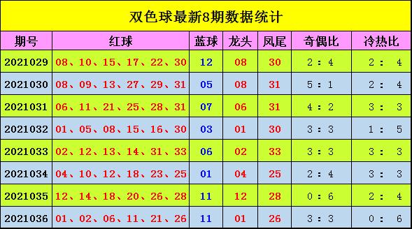 宋大江037期双色球预测奖号:精选6+1推荐