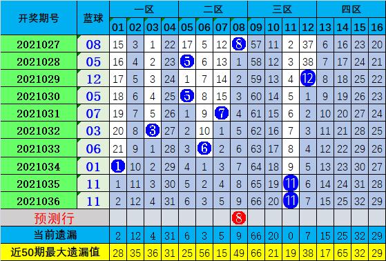 凤九双色球037期:和值走势分析