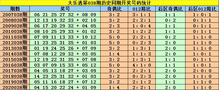 赵灵芝大乐透038期:前区杀号参考