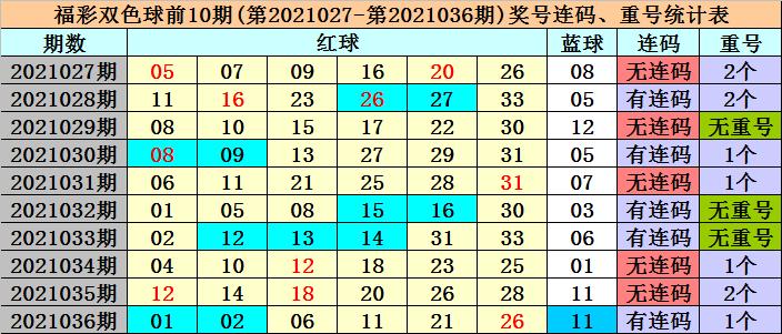 冰丫头037期双色球预测奖号:大复式推荐