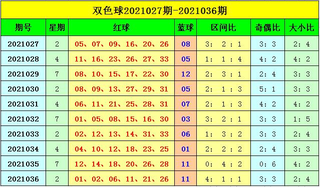 刘海双色球037期:精选6+1推荐