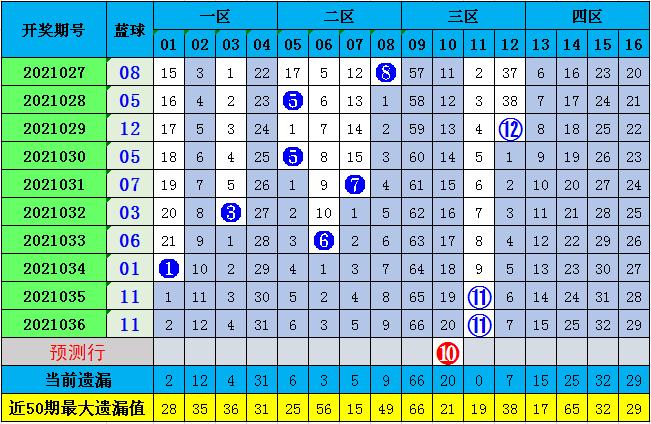 李长生037期双色球预测奖号:红球012路解读