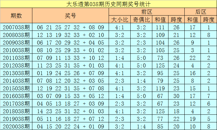 徐欣大乐透038期:后区跨度分析