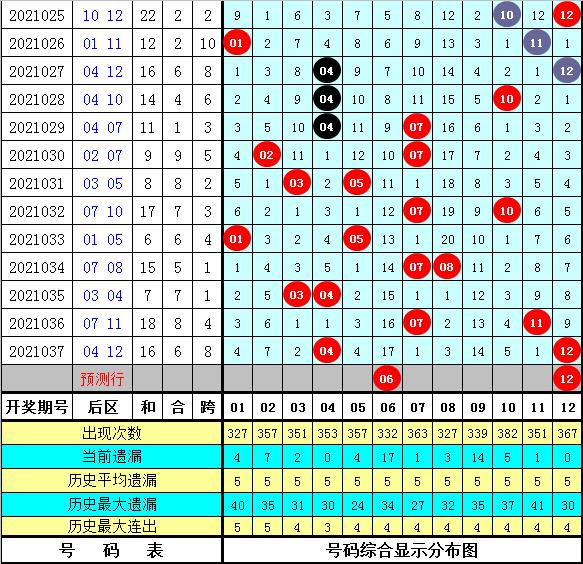 秦姐大乐透038期:后区号码分析