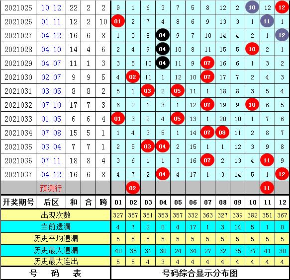 杨万里大乐透038期:前区双胆参考