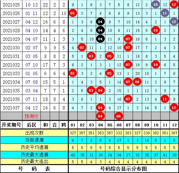 王朝天大乐透038期:前区冷温热分析