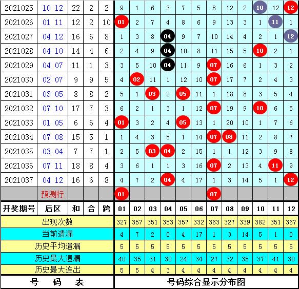天星038期大乐透预测奖号:前区大小分析