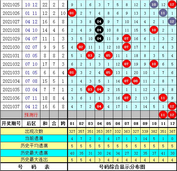 明皇038期大乐透预测奖号:后区杀号参考
