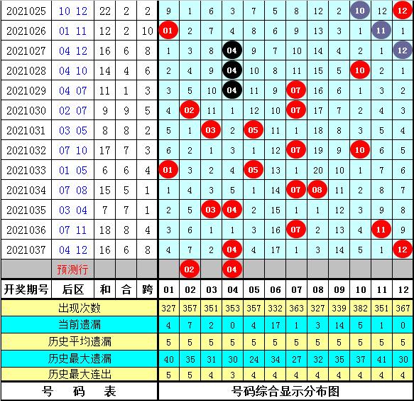 马追日038期大乐透预测奖号:前区和值分析