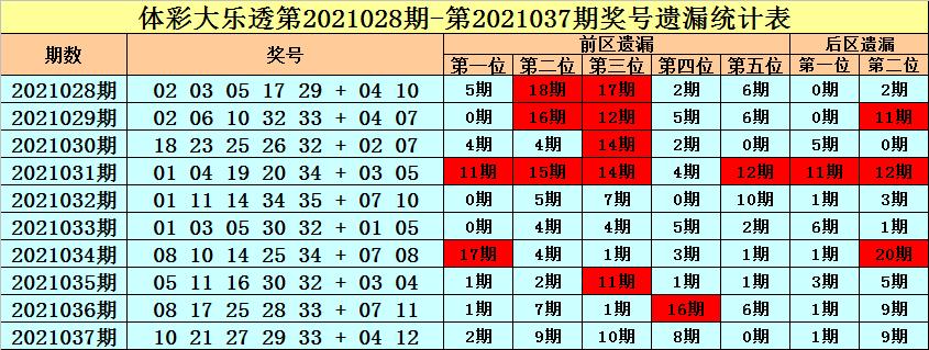 王朝天038期大乐透预测奖号:前区冷温热分析