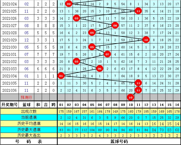 老王双色球037期:单注推荐