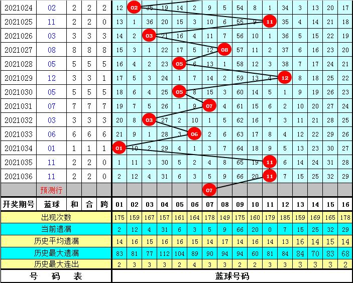 金成双色球037期:红球杀号参考