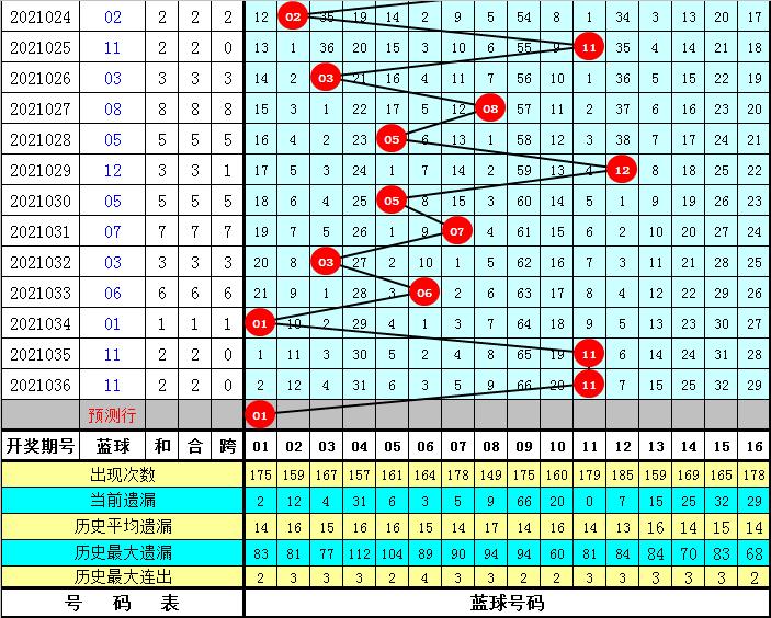 龙山双色球2021037期:红球连码分析
