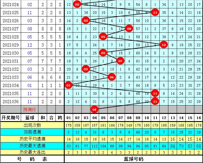秦姐双色球037期:012路红球分析