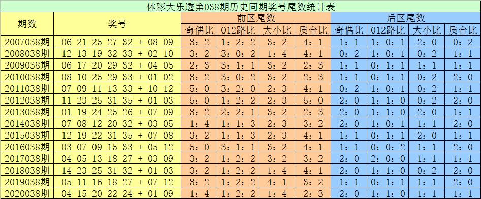 张耀扬大乐透038期:后区尾数分析