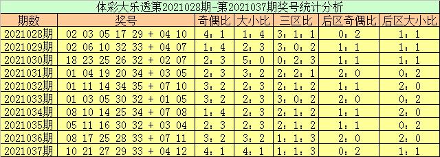 玉苍038期大乐透预测奖号:前区大小比分析