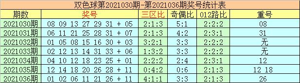 李太阳双色球037期:龙头凤尾分析
