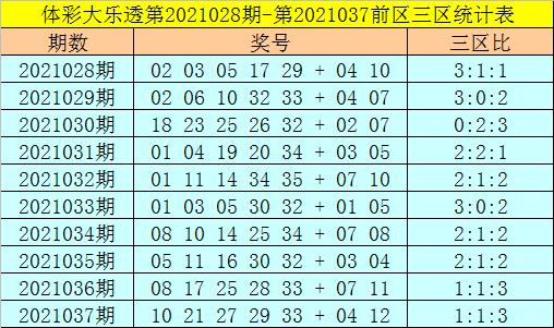 强哥038期大乐透预测奖号:前区三区分析