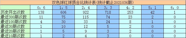 黄欢双色球037期:蓝球质合分析