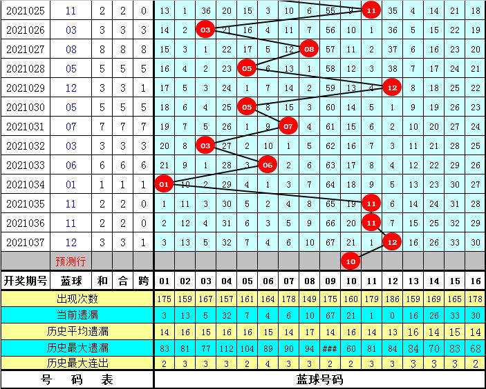 李老头038期双色球预测奖号:红球复式参考