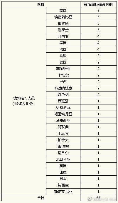 上海昨日无新增本地新冠肺炎确诊病例,新增境外输入3例,治愈出院