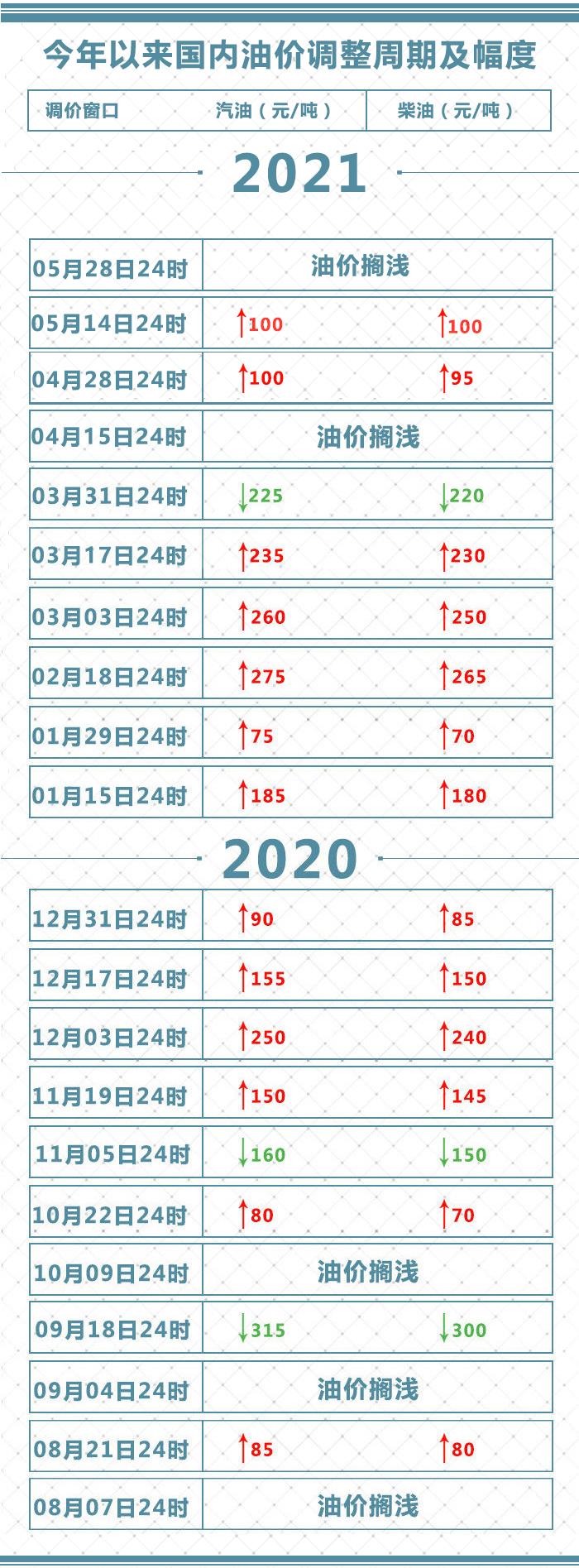 财经TOP10|国内成品油价格不调整 2021年油价七涨一跌两搁浅
