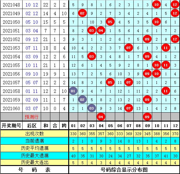 唐龙大乐透061期:前区复式参考
