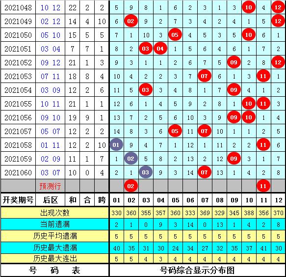 祥子大乐透061期:前区奇偶分析