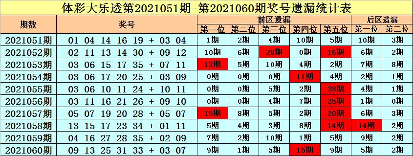 王朝天大乐透061期:前区温码分析