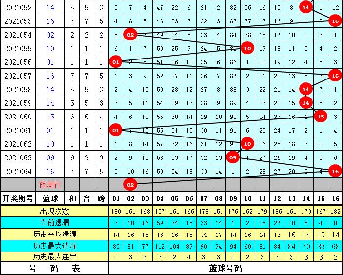 明皇065期双色球预测奖号:蓝球2码推荐