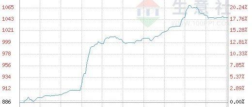 生意社大宗原材料本周(6.7-6.11)涨跌数据