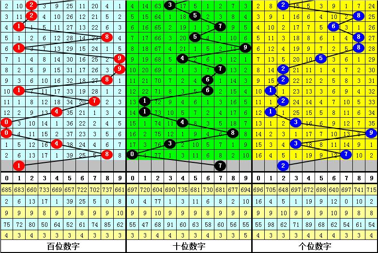 158期曾哥福彩3D预测奖号:组选5码参考