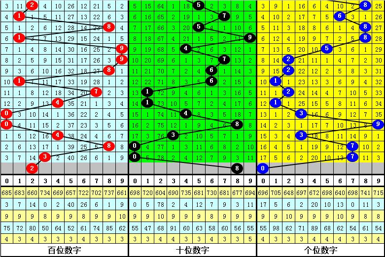 159期黑天鹅福彩3D预测奖号:精选1注直选