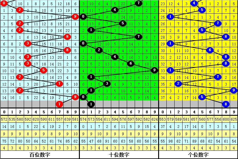 159期黑天鹅排列三预测奖号:复式组六关注