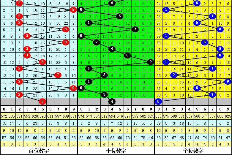 160期江华排列三预测奖号:大小判断