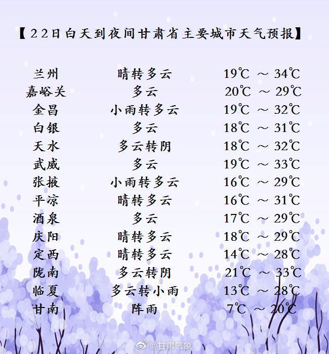 06月22日08时甘肃省主要城市天气预报